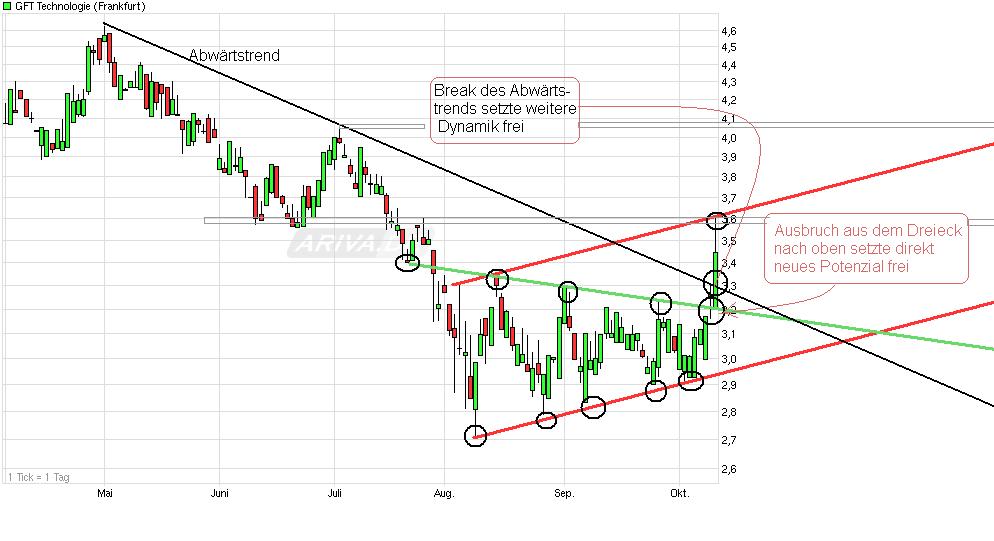 chart_halfyear__gft__technologie.png