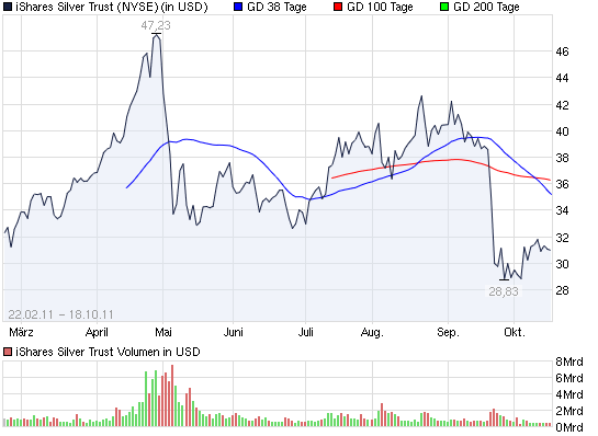 2011-10-18-ishares-silver-trust-chart-nyse.png