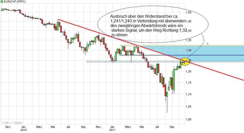 chart_2years_eur_chf.jpg