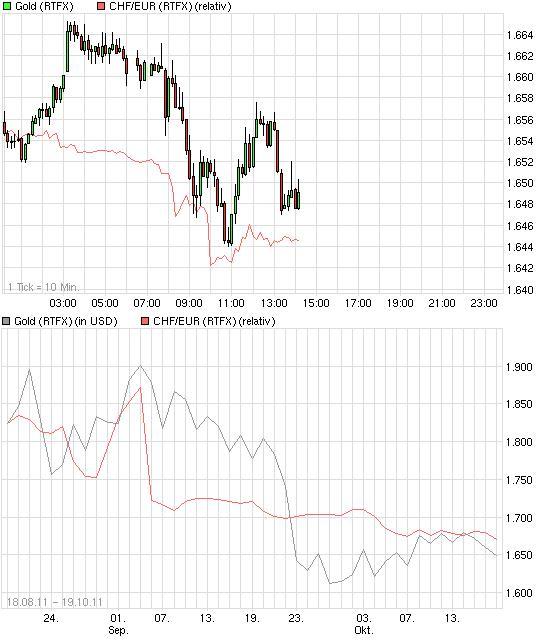 chart__gold_franken_euro.jpg