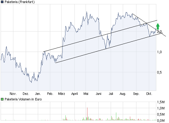 chart_year_paketeria2.png