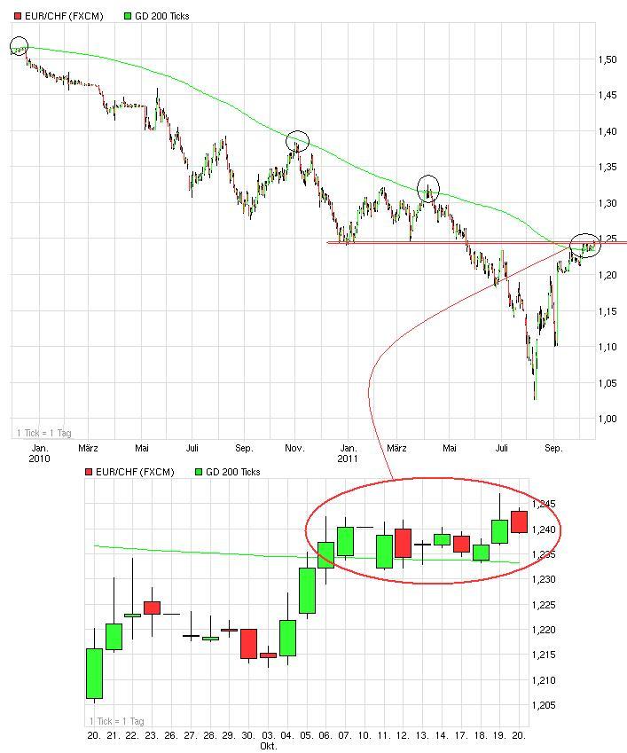 chart_eur_chf_200_tage-linie.jpg