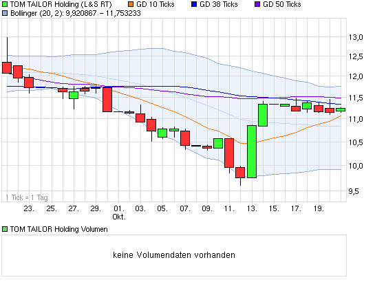 chart_month_tomtailorholding(4).png