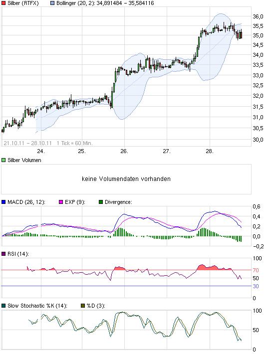 chart_week_silber.png