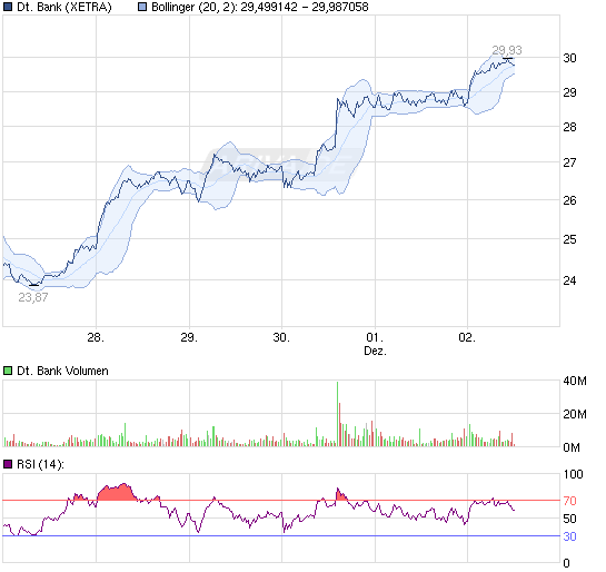 111202_chart_week_deutschebank.png