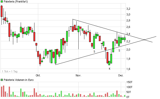 chart_quarter_paketeria.png