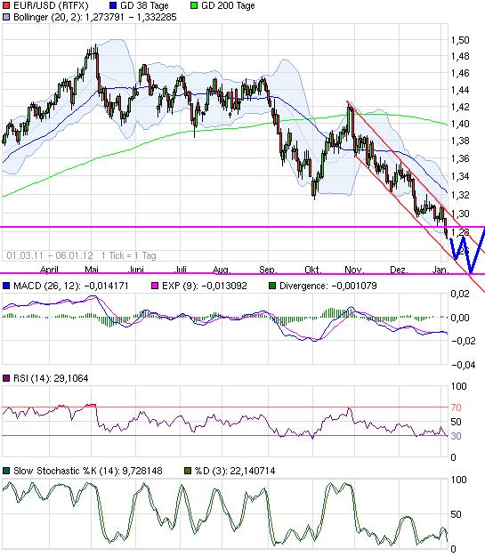 chart_free_eurusdeurous-dollar2.png