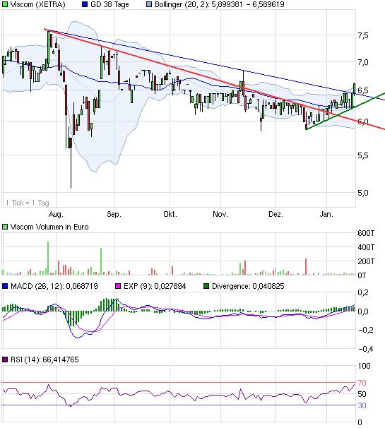 chart_halfyear_viscom.png