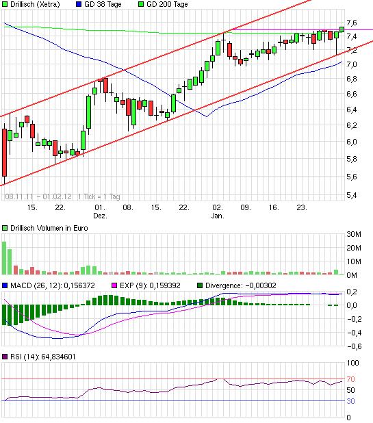 chart_free_drillisch.png