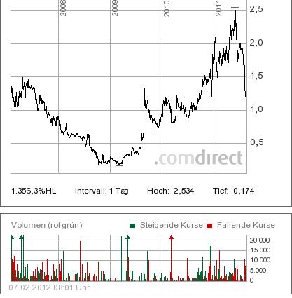 ym_biosciences_4_jahres_chart.png