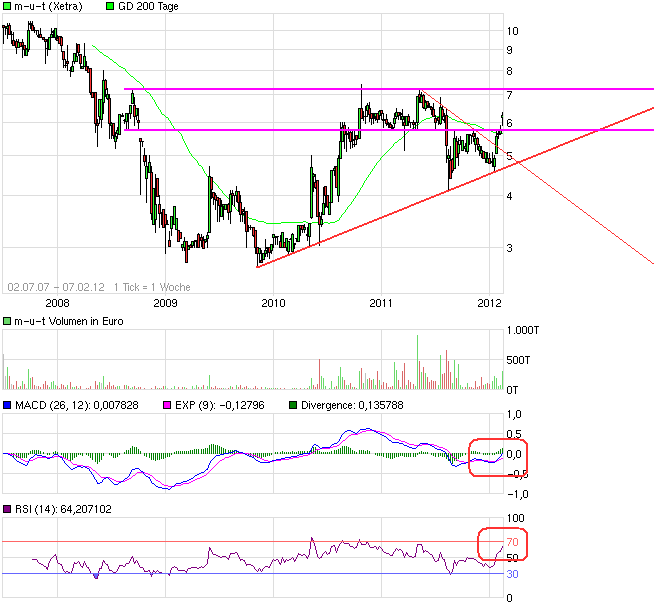 chart_free_m-u-t2.png