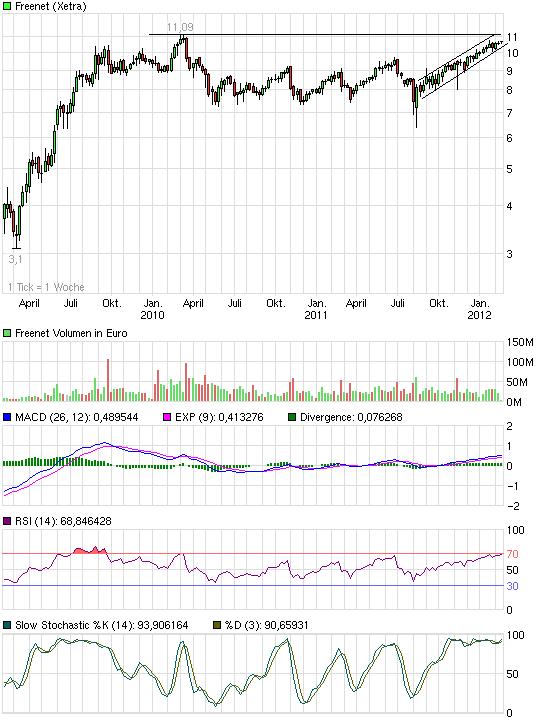 chart_3years_freenet.png