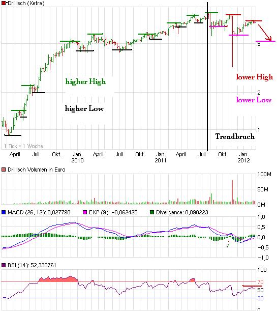 chart_3years_drillisch.png