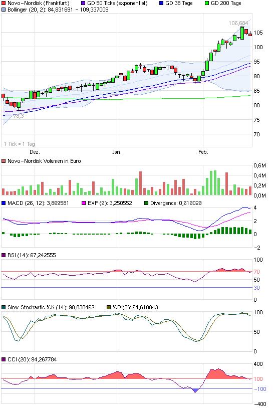 chart_quarter_novo-nordisk.png