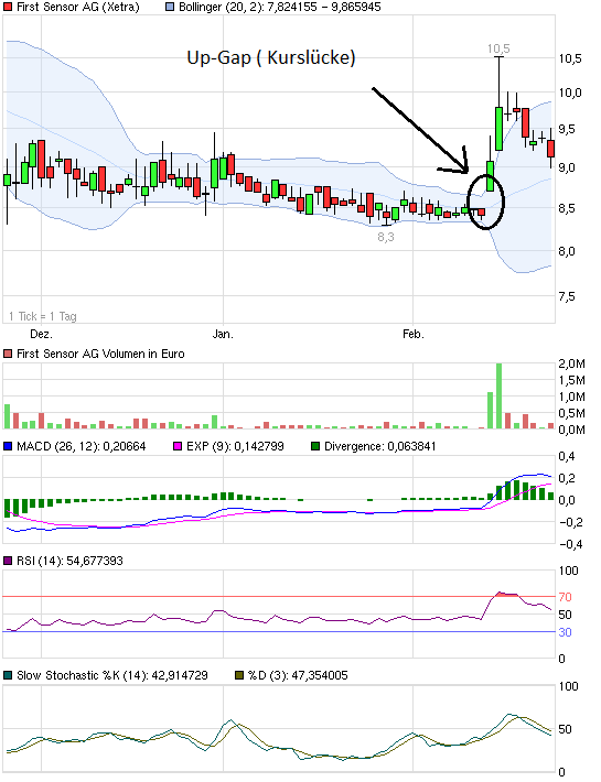 chart_quarter_firstsensorag.png