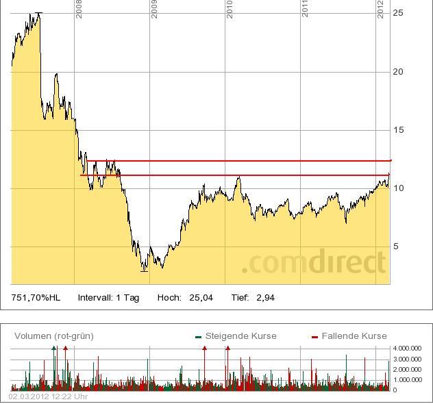freenet_chart.jpg