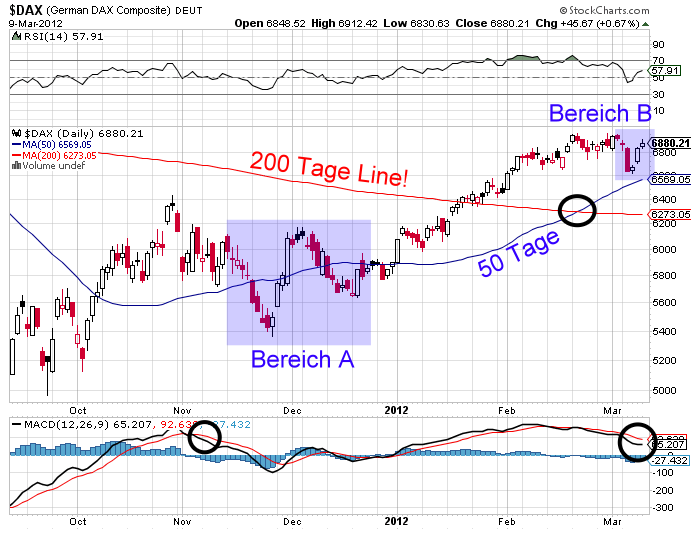 dax-20120310-daily.png