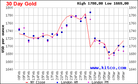gold20120310-3tage.png