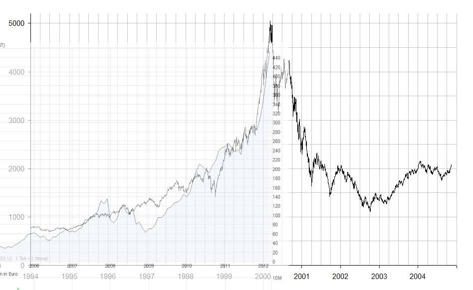 nasdaq_ixic_-_dot-com_bubble1.jpg