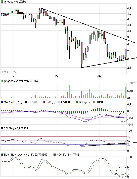 chart_quarter_getgoodsde.png