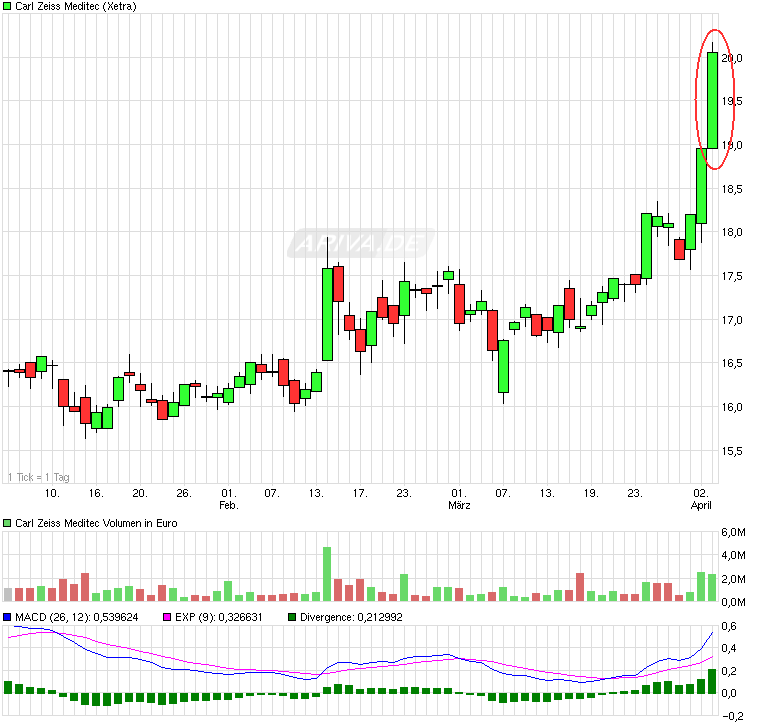chart_quarter_carlzeissmeditec.png