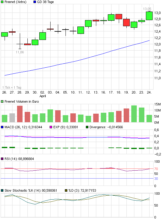 chart_month_freenet.png