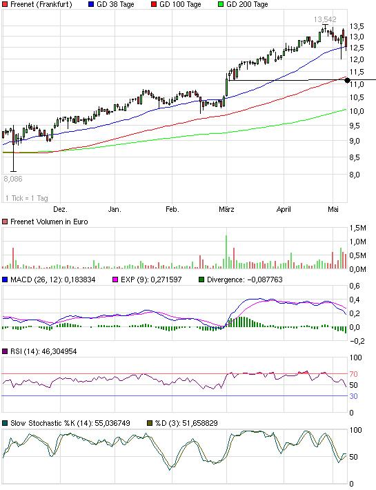 chart_halfyear_freenet.png