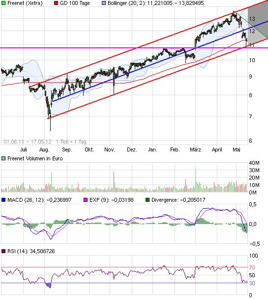 chart_free_freenet.png