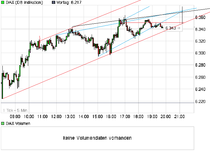 chart_intraday_dax.png