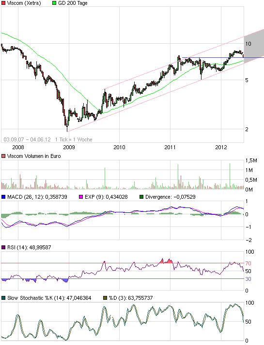 chart_free_viscom2.png