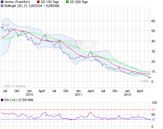 120612_3a_vestaschart_3years_vestas.png