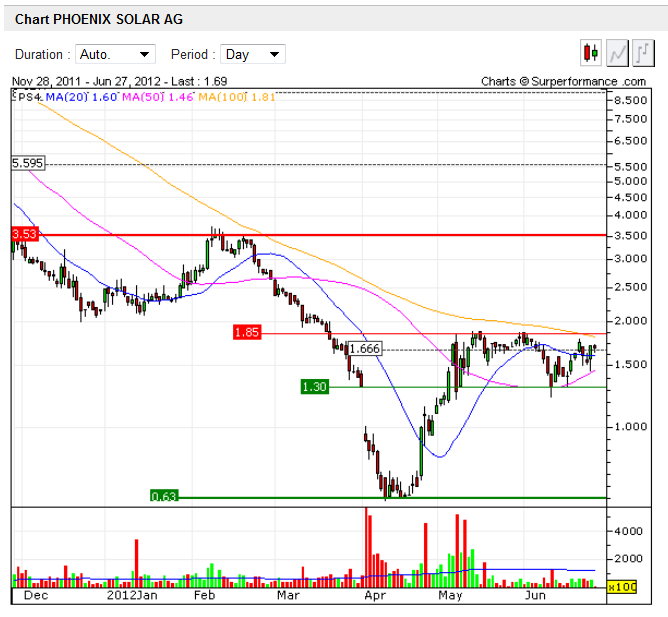chart-phoenix_solar.png