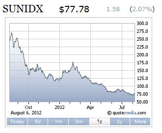 sunidx-1jahr.png