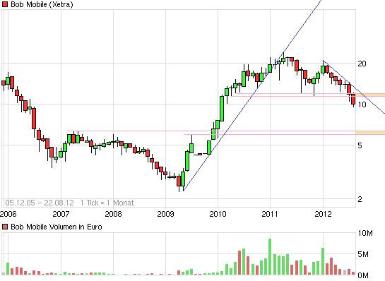 chart_all_bobmobile.png