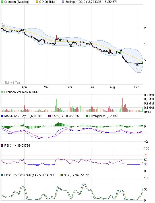 chart_halfyear_groupon.png