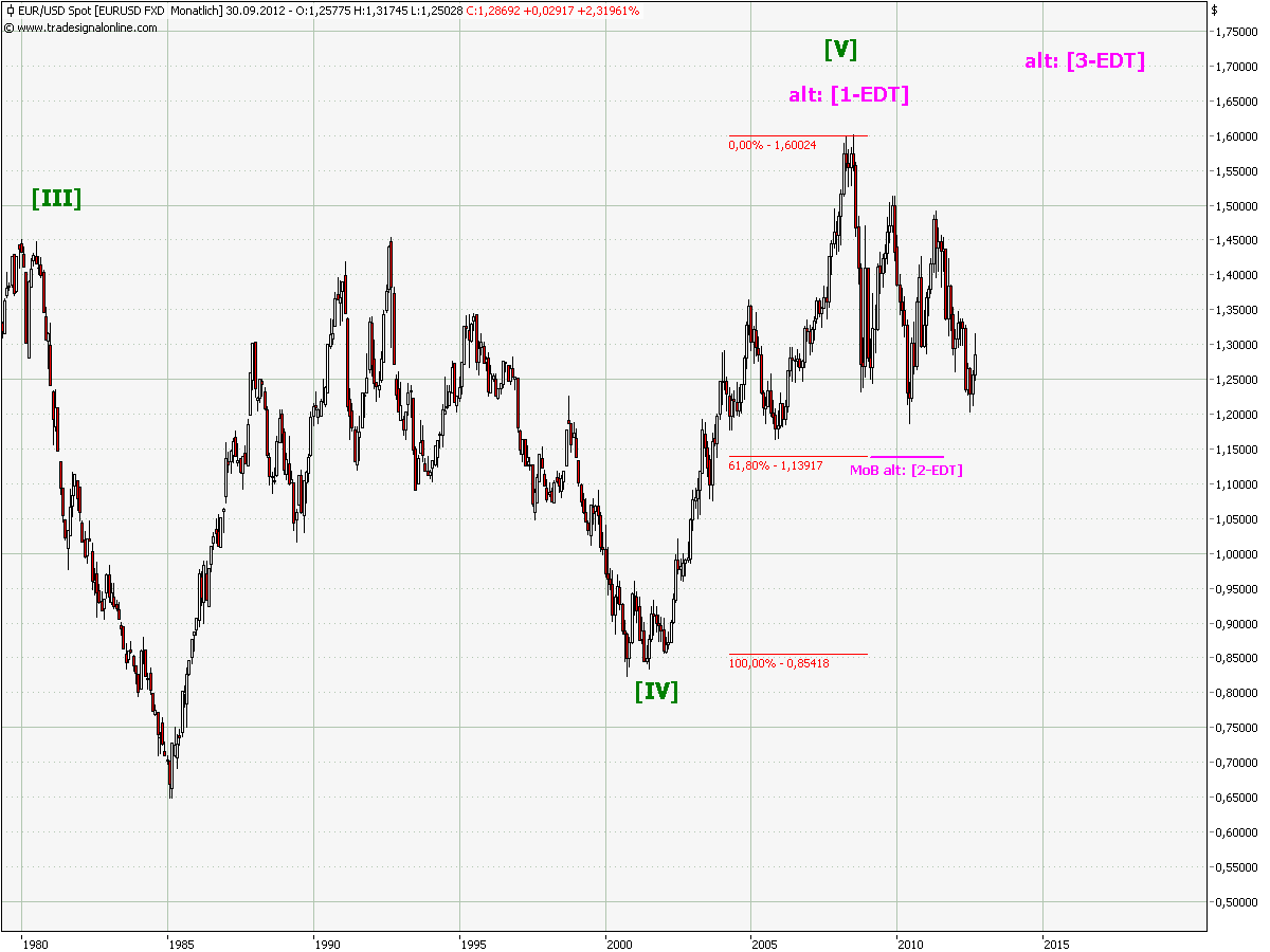 eurusd_ew_monthly.png