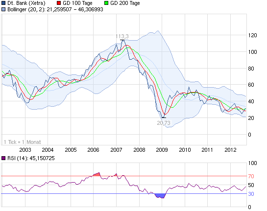 120928_chart_10years_deutschebank.png