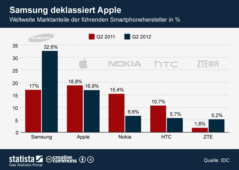 infografik_30072012_weltweite_marktanteile_de....jpg