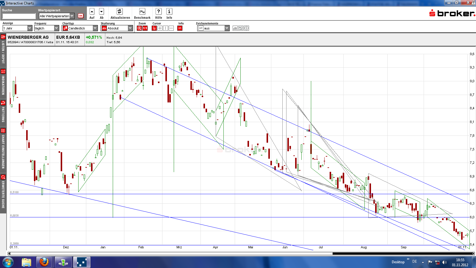 chart1jahrwienernov12.png