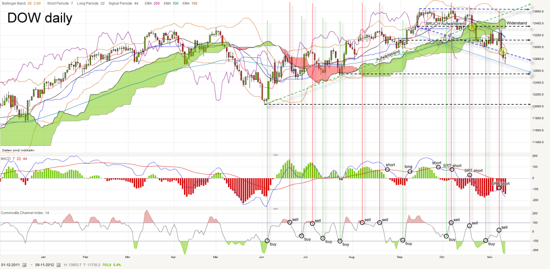 dow-daily-20121109_kleiner.png