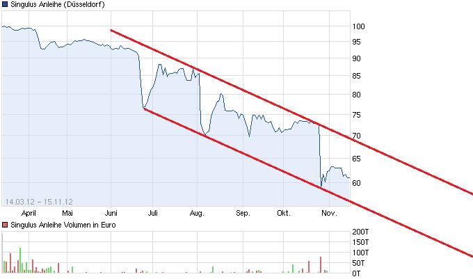 chart_year_singulusanleihe.png