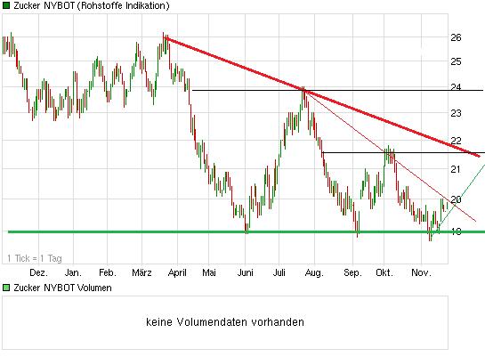 chart_year_zuckernybot.png