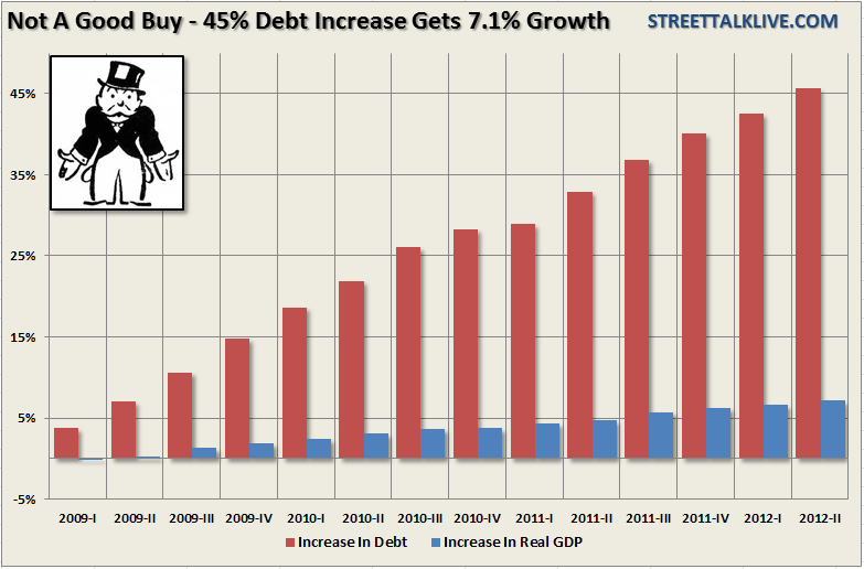 debt-to-gdp-110712.png