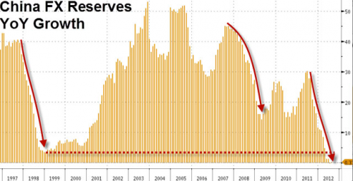 china-fx-reserves-yoy-growt.png