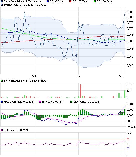 chart_quarter_stellaentertainment.png