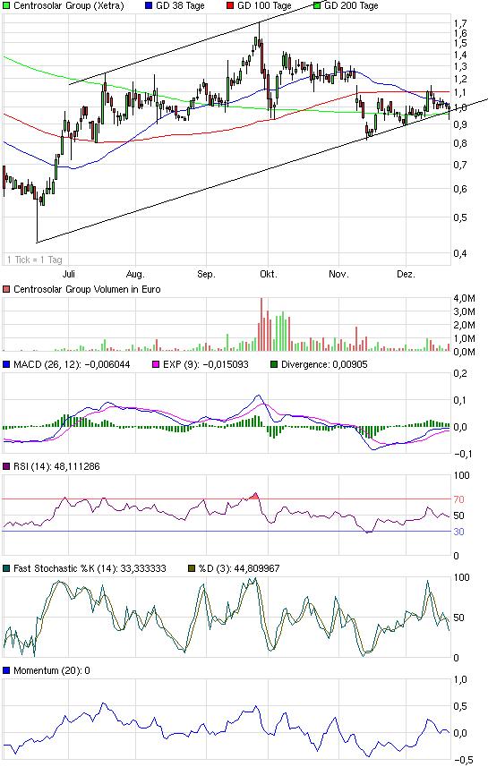 chart_halfyear_centrosolargroup.png
