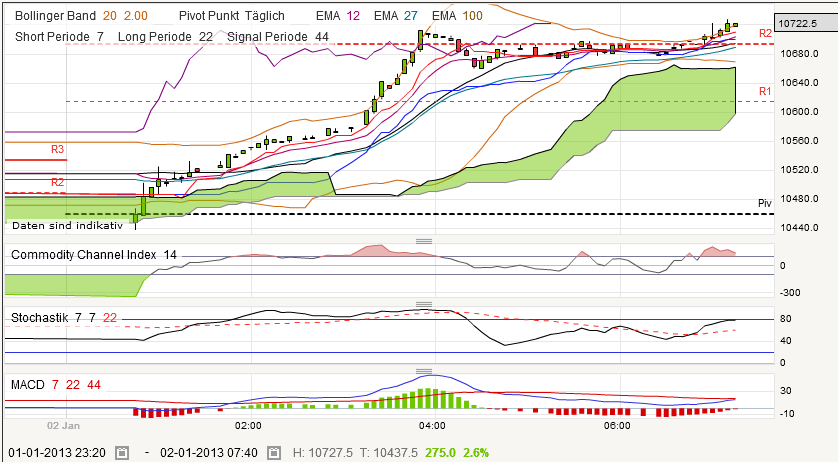 nikkei-20130102.png
