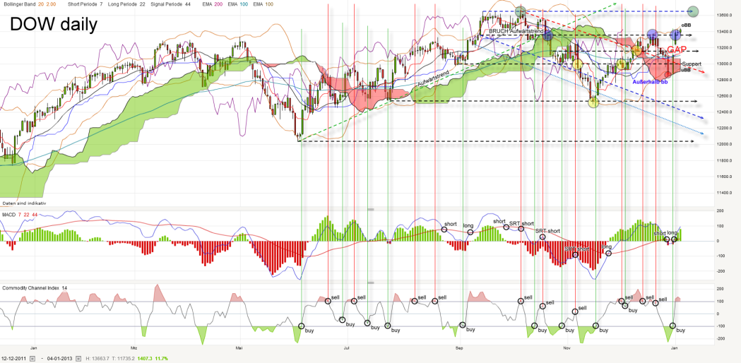 dow-daily-20130104_kleiner.png