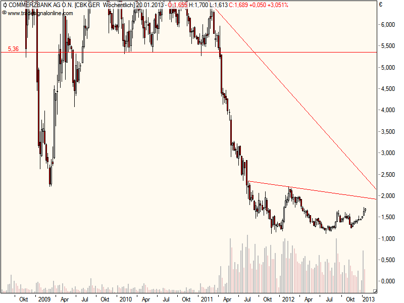 commerzbank_weekly.png