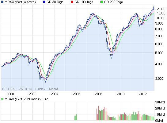chart_all_mdaxperformance.png